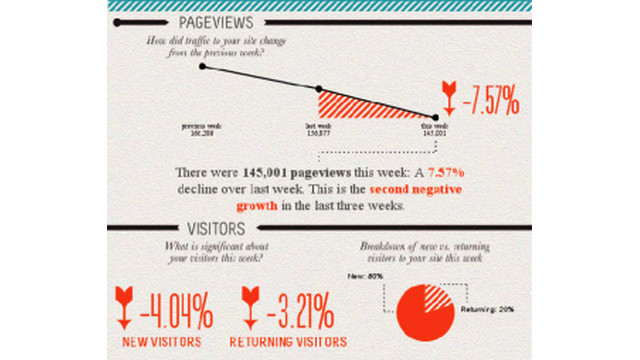 Get Your Website Analytics via Weekly Infographic!