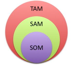 Market Sizing framework