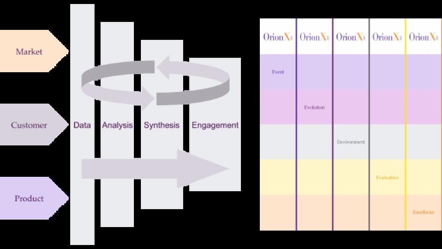 OrionX Research Framework