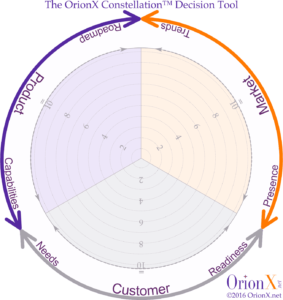 OrionX Constellation Research Decision Tool