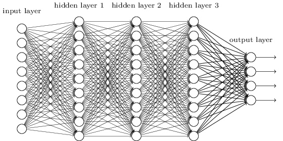 Deep Learning multi-layer neural net