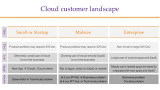 Enterprise-Cloud
