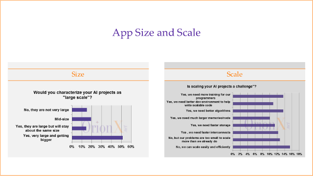 AI Survey 2017 sample chart: App-Size-Scale