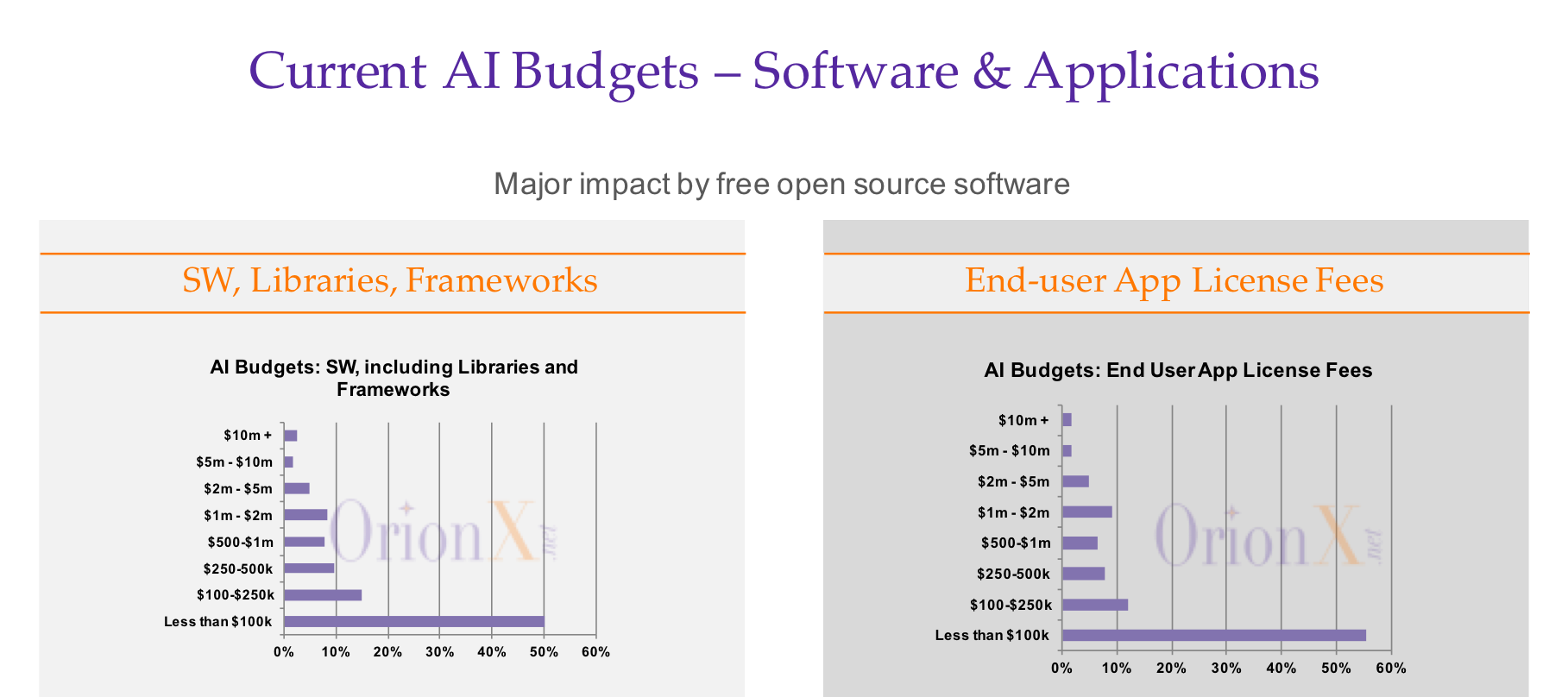 AI-Survey-2017-Current-SW-Budgets