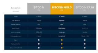 bitcoincomparison