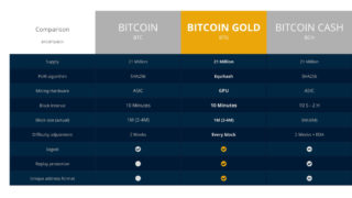 bitcoincomparison