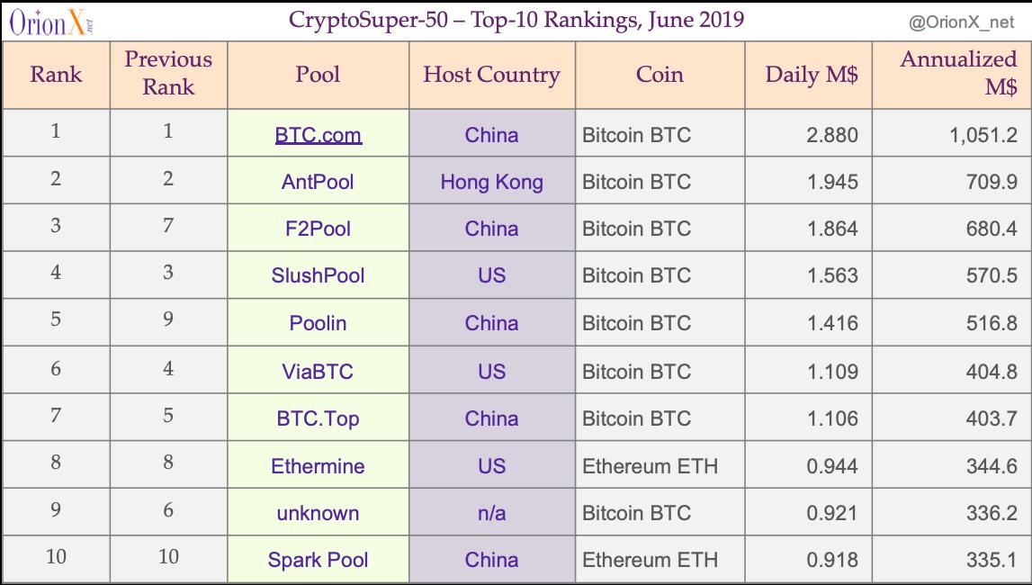 CryptoSuper500 Top 10 20190614