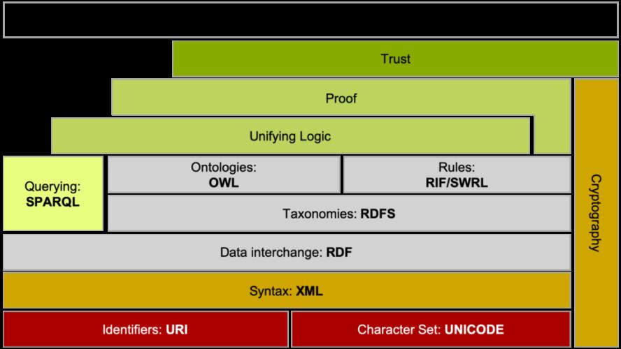 Semantic-web-stack-2-640x360i